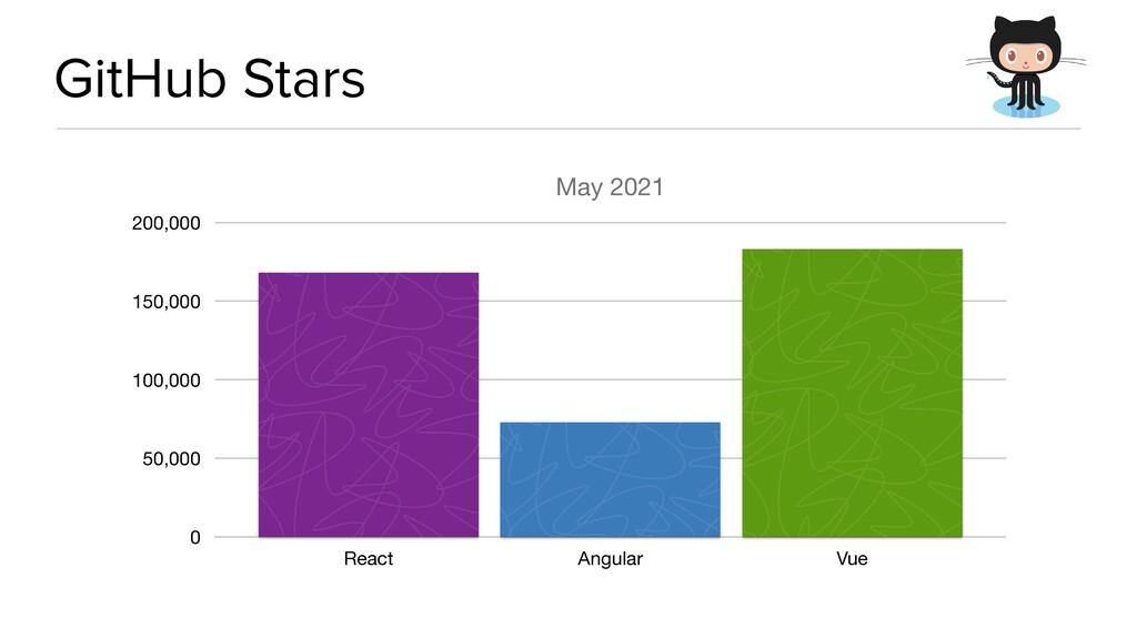 GitHub Stars May 2021 0 50,000 100,000 150,000 ...