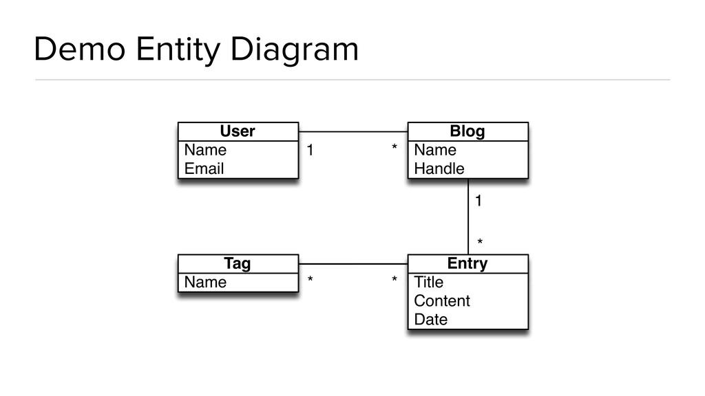 Demo Entity Diagram