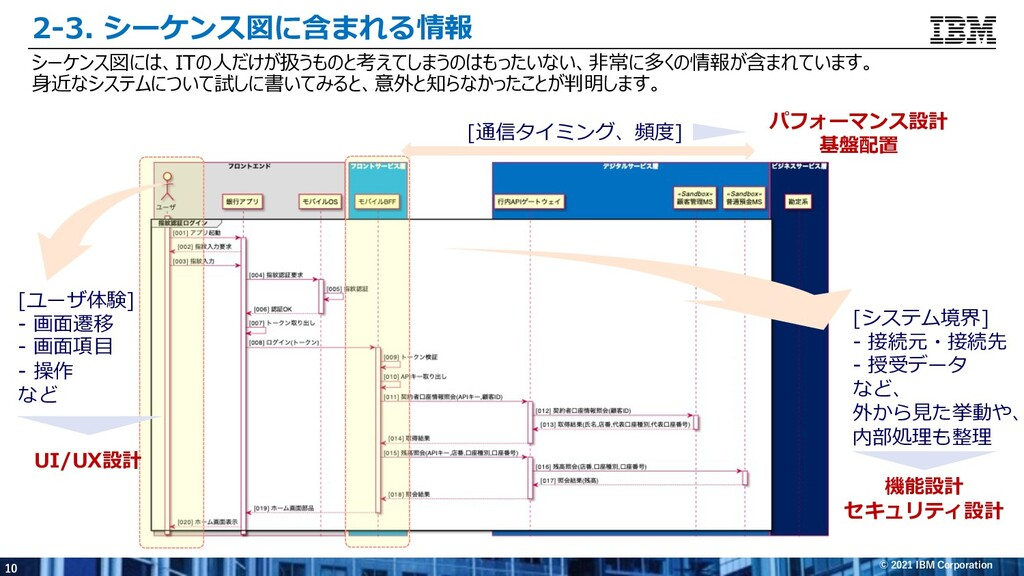 10 © 2021 IBM Corporation 2-3. シーケンス図に含まれる情報 シー...