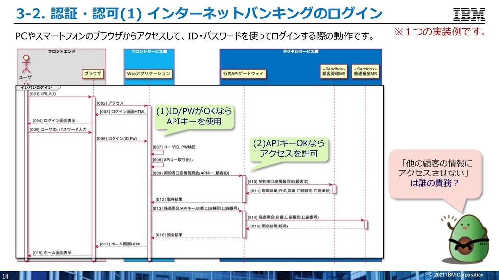 14 © 2021 IBM Corporation 3-2. 認証・認可(1) インターネット...