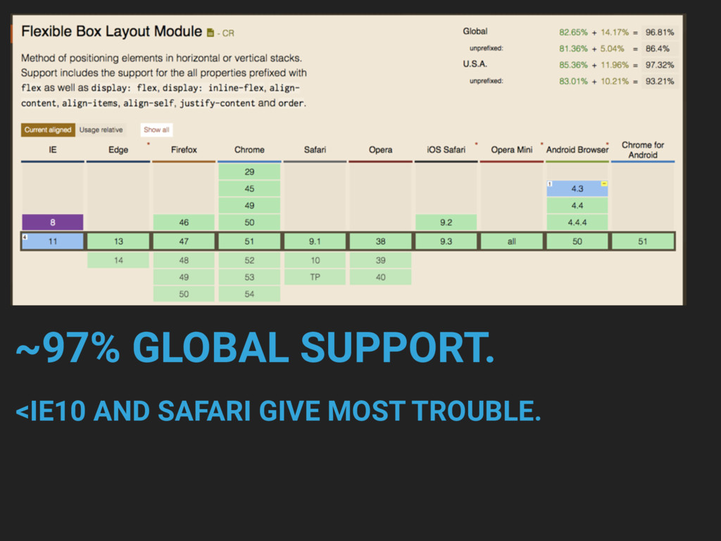 ~97% GLOBAL SUPPORT. <IE10 AND SAFARI GIVE MOST...