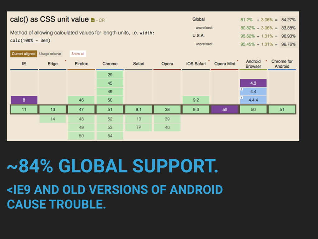 ~84% GLOBAL SUPPORT. <IE9 AND OLD VERSIONS OF A...