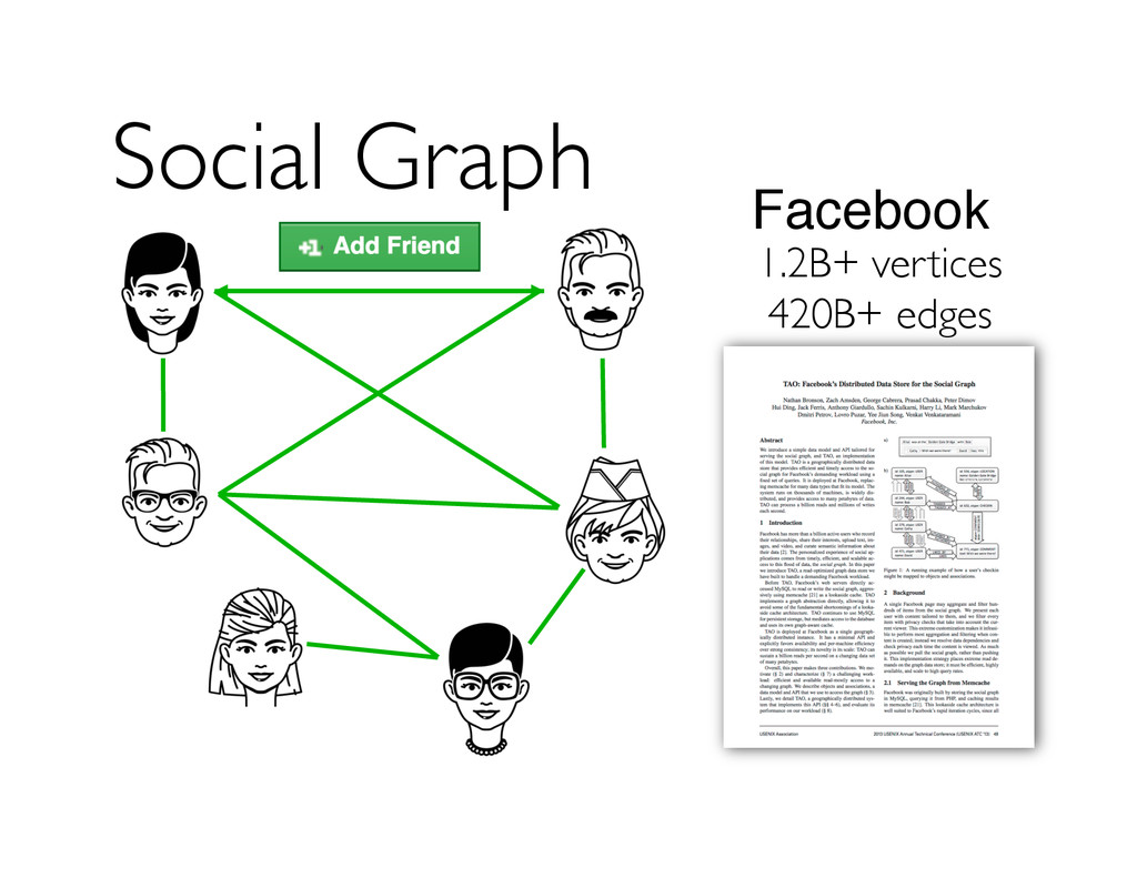 Social Graph 1.2B+ vertices 420B+ edges Facebook