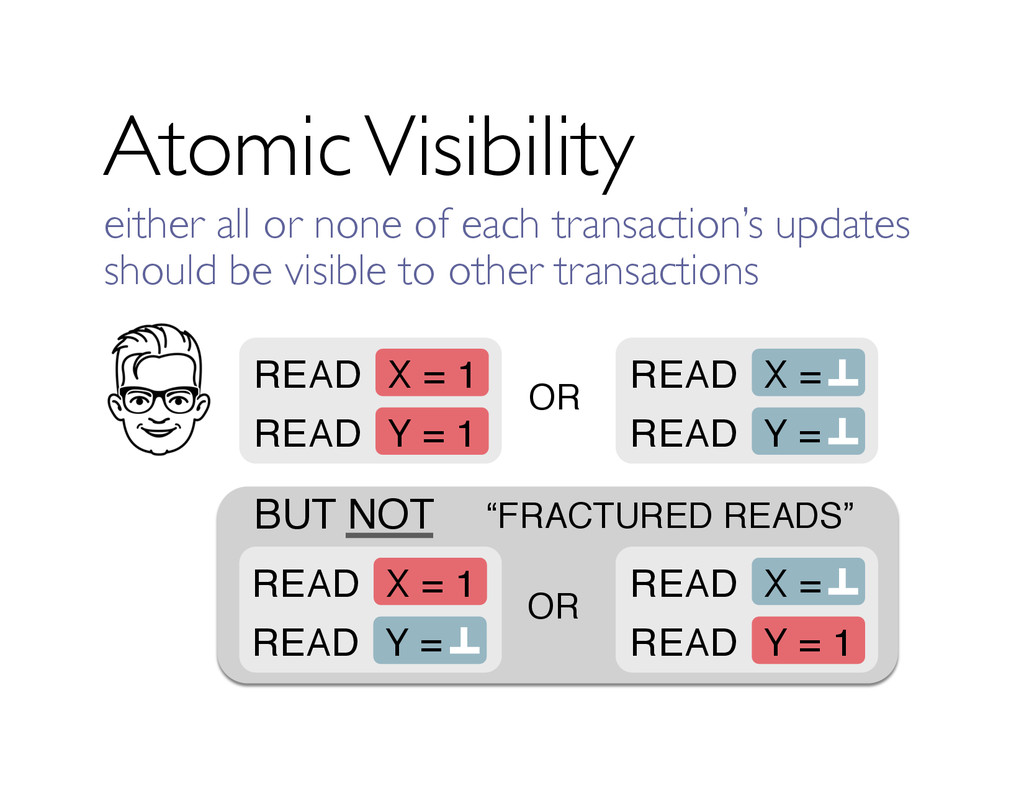BUT NOT Atomic Visibility OR X = 1 READ Y = 1 R...