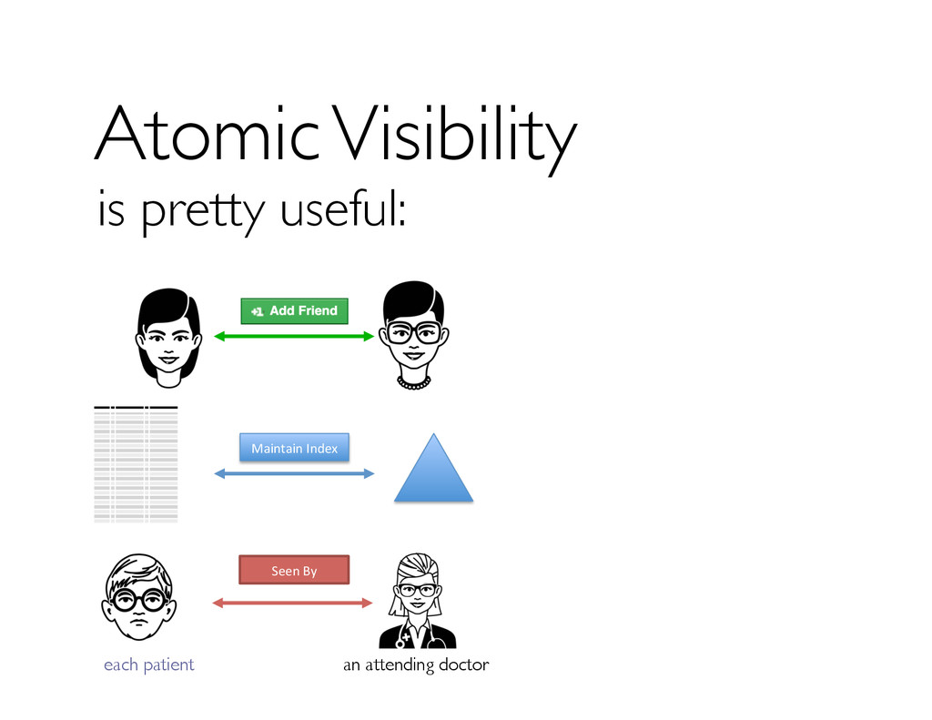 Atomic Visibility is pretty useful: Maintain	