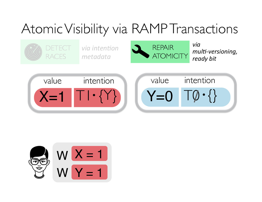 Atomic Visibility via RAMP Transactions REPAIR ...