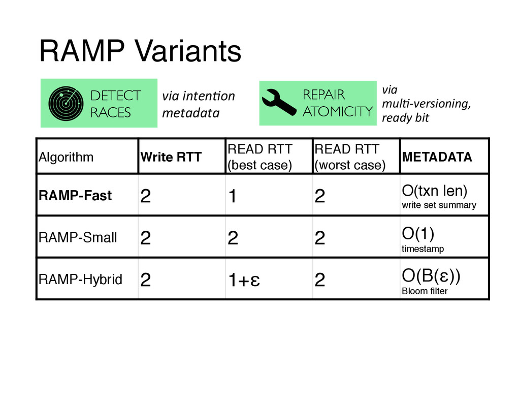 RAMP Variants Algorithm Write RTT READ RTT (bes...