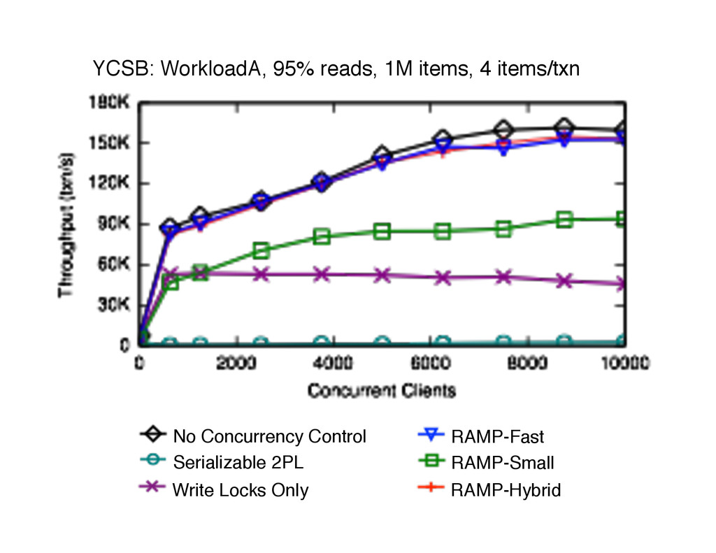 RAMP-Hybrid YCSB: WorkloadA, 95% reads, 1M item...
