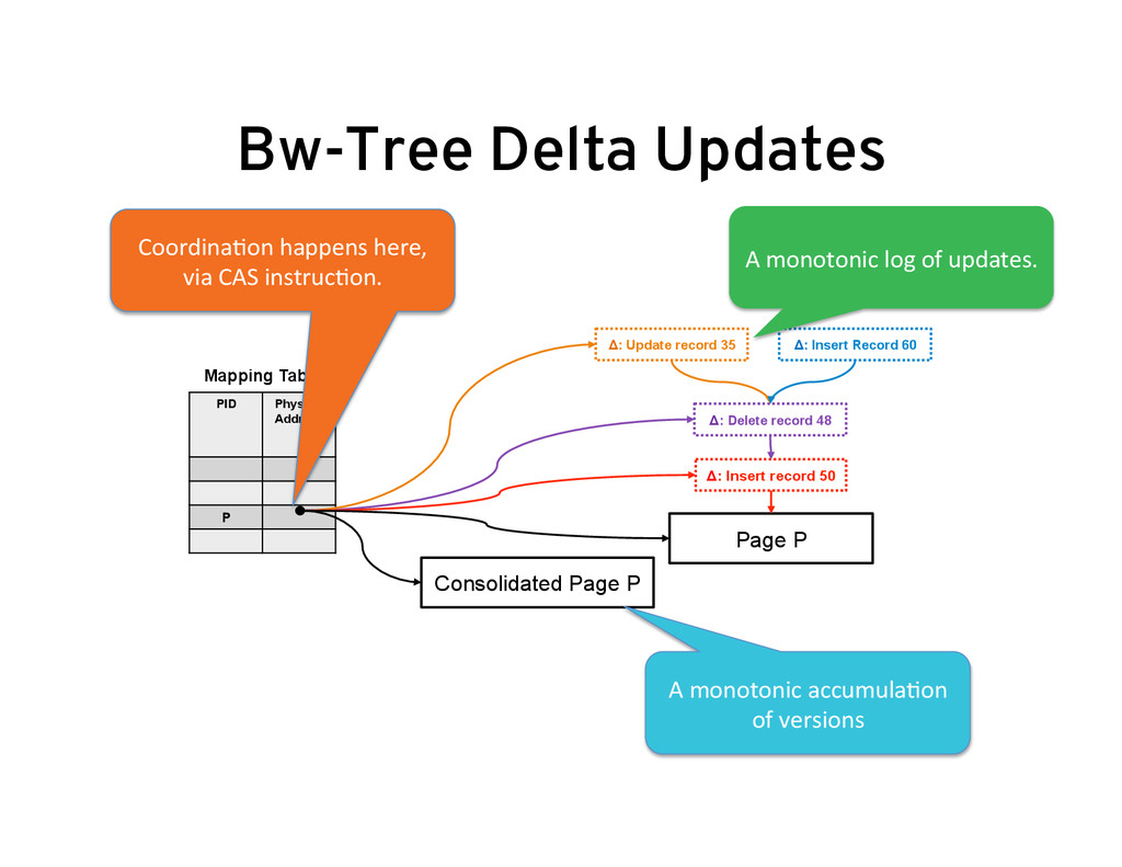 Delta Updates Page P PID Physical Address P Map...