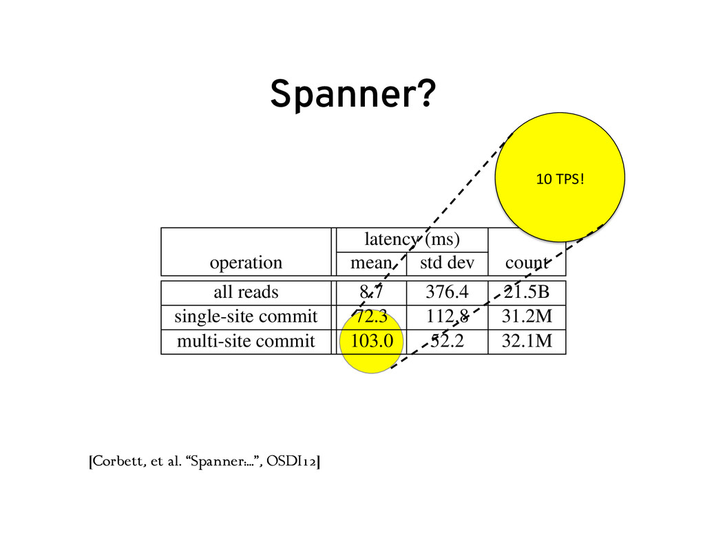 Spanner? latency (ms) operation mean std dev co...