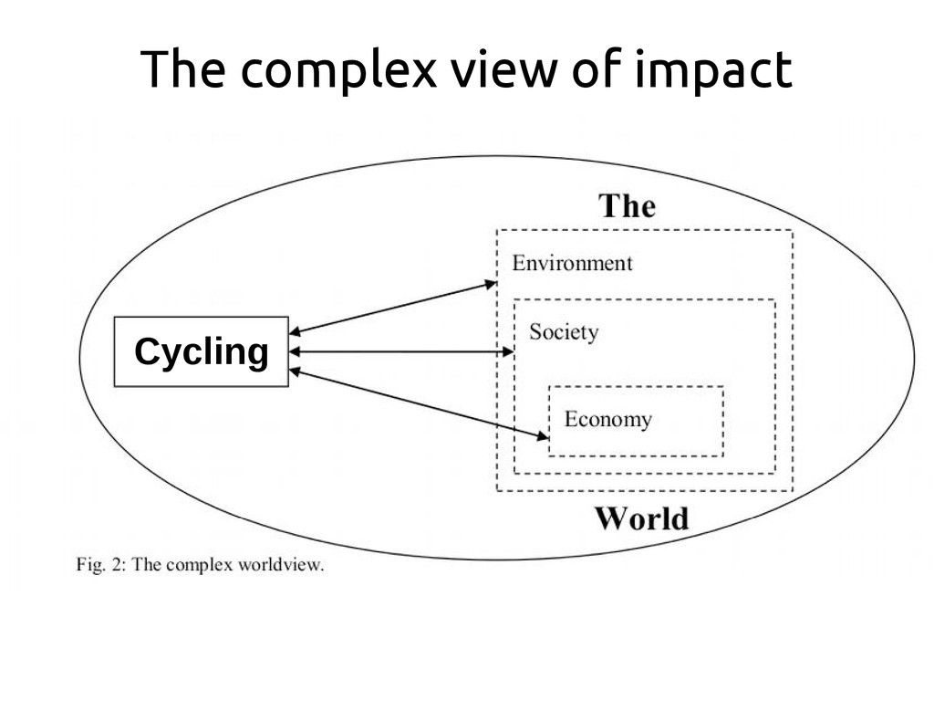 The complex view of impact Cycling