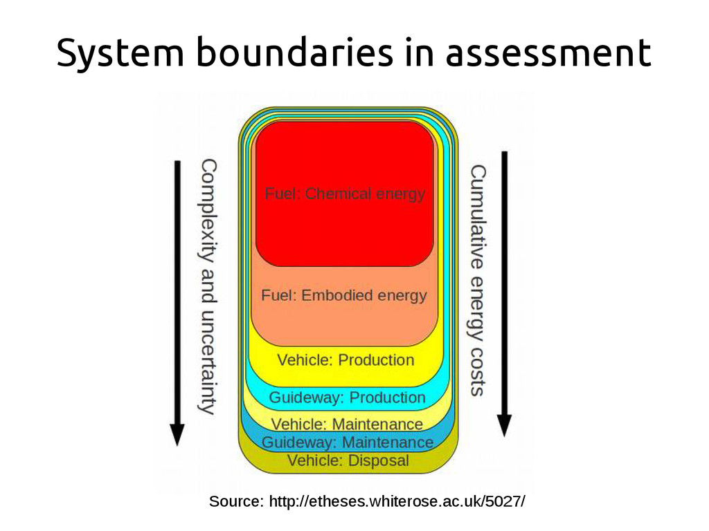 System boundaries in assessment Source: http://...