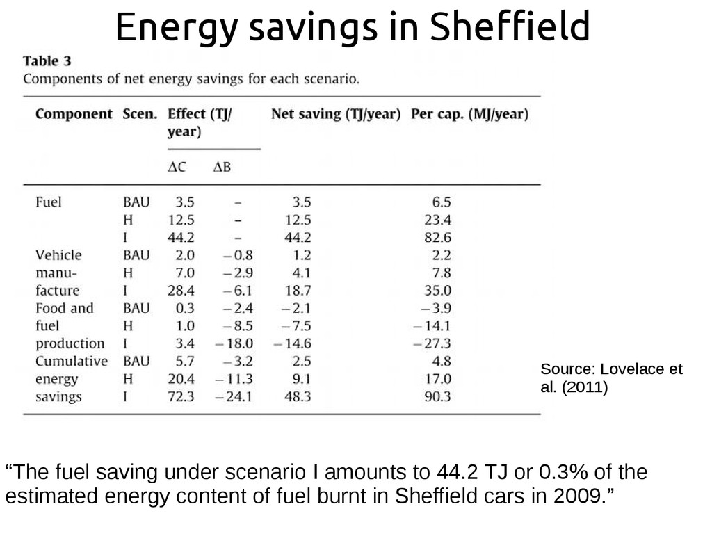 "Energy savings in Sheffield ""The fuel saving un..."