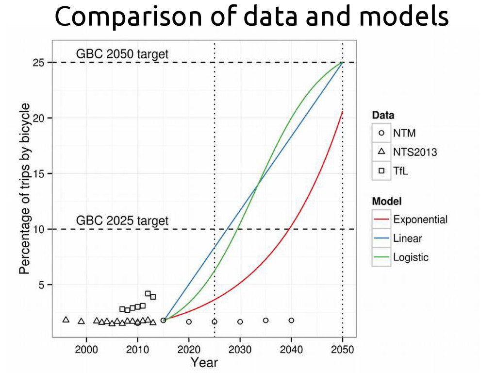Comparison of data and models