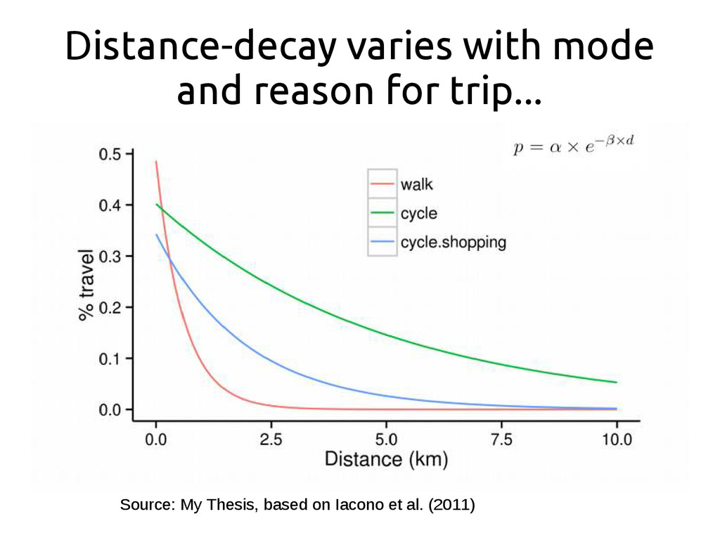 Distance-decay varies with mode and reason for ...