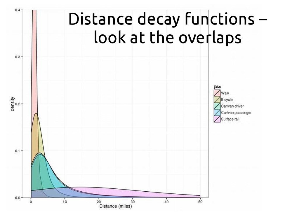 Distance decay functions – look at the overlaps