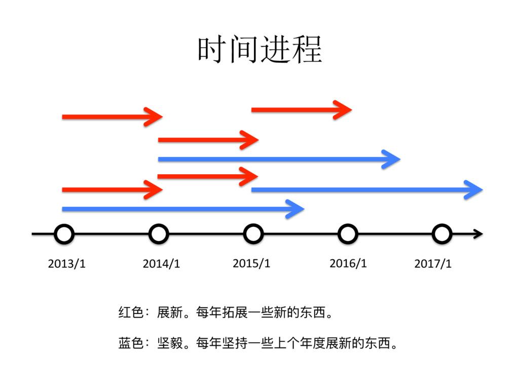 时间进程 2016/1 2017/1 2015/1 2014/1 2013/1 ᕁᜋғෛ̶ྯ...