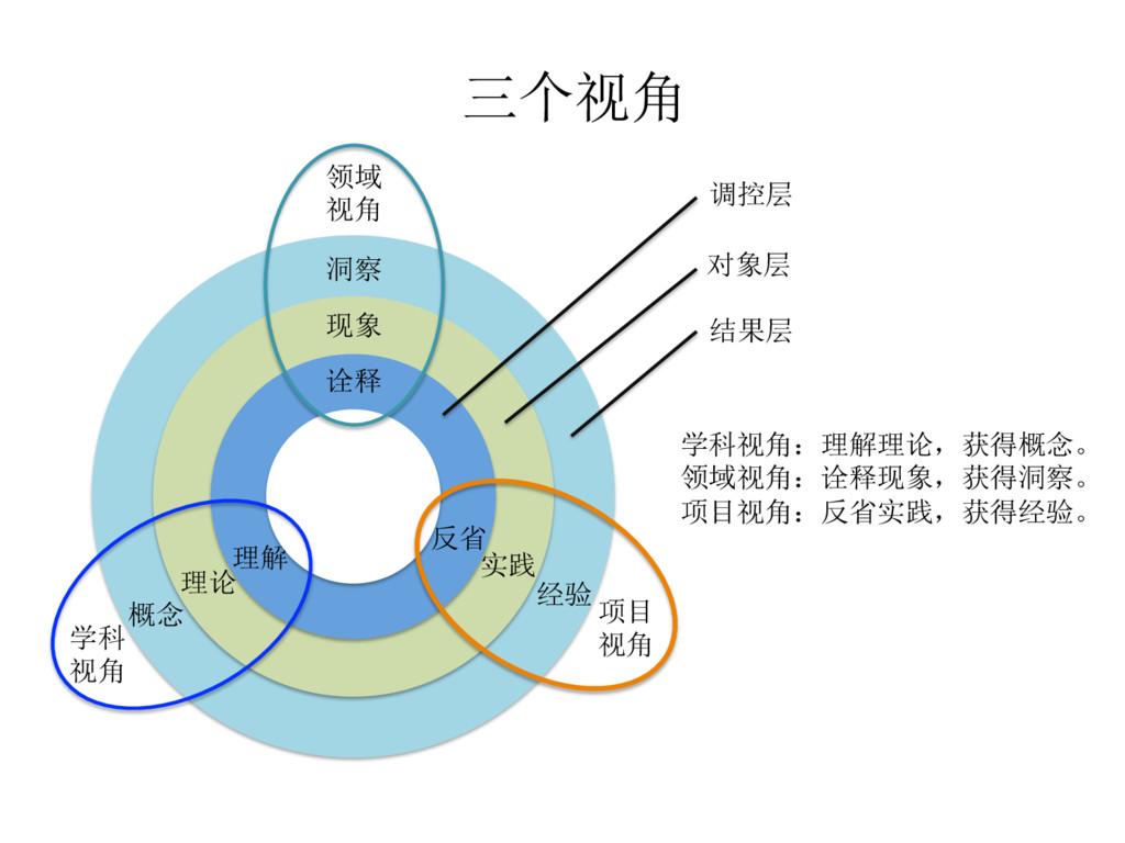 现象 反省 理论 概念 洞察 经验 项目 视角 领域 视角 学科 视角 诠释 理解 实践 对象...