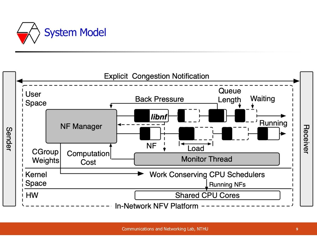 System Model Communications and Networking Lab,...