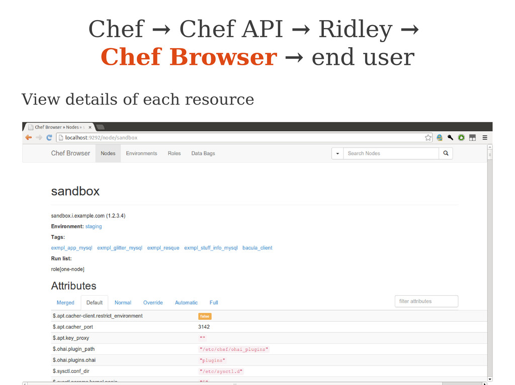 View details of each resource Chef → Chef API →...