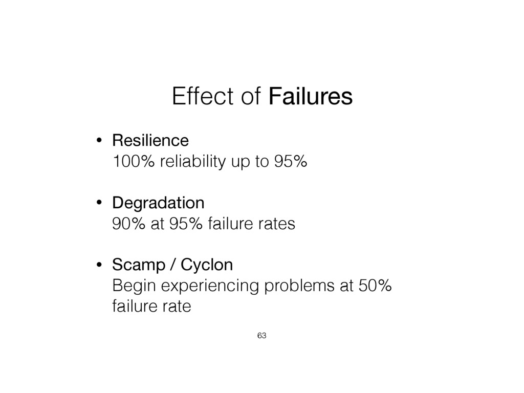 Effect of Failures • Resilience 100% reliabili...