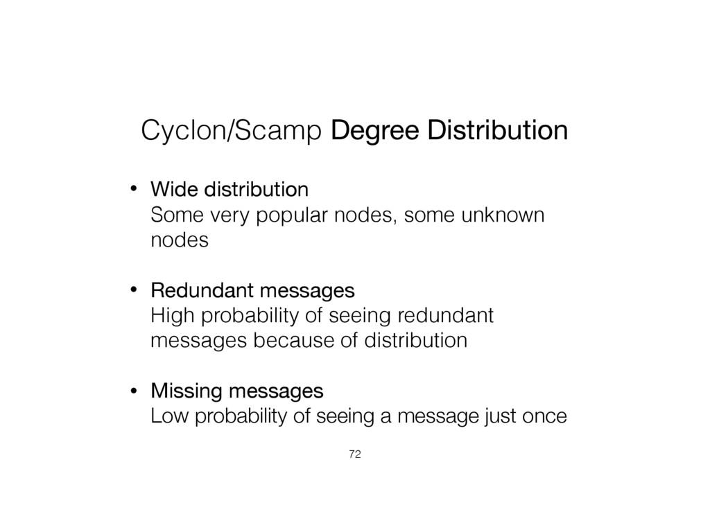 Cyclon/Scamp Degree Distribution • Wide distrib...