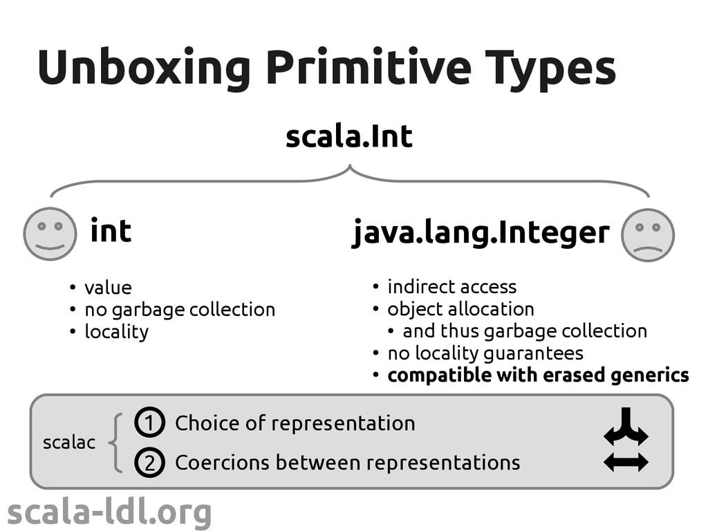 scala-ldl.org Unboxing Primitive Types Unboxing...
