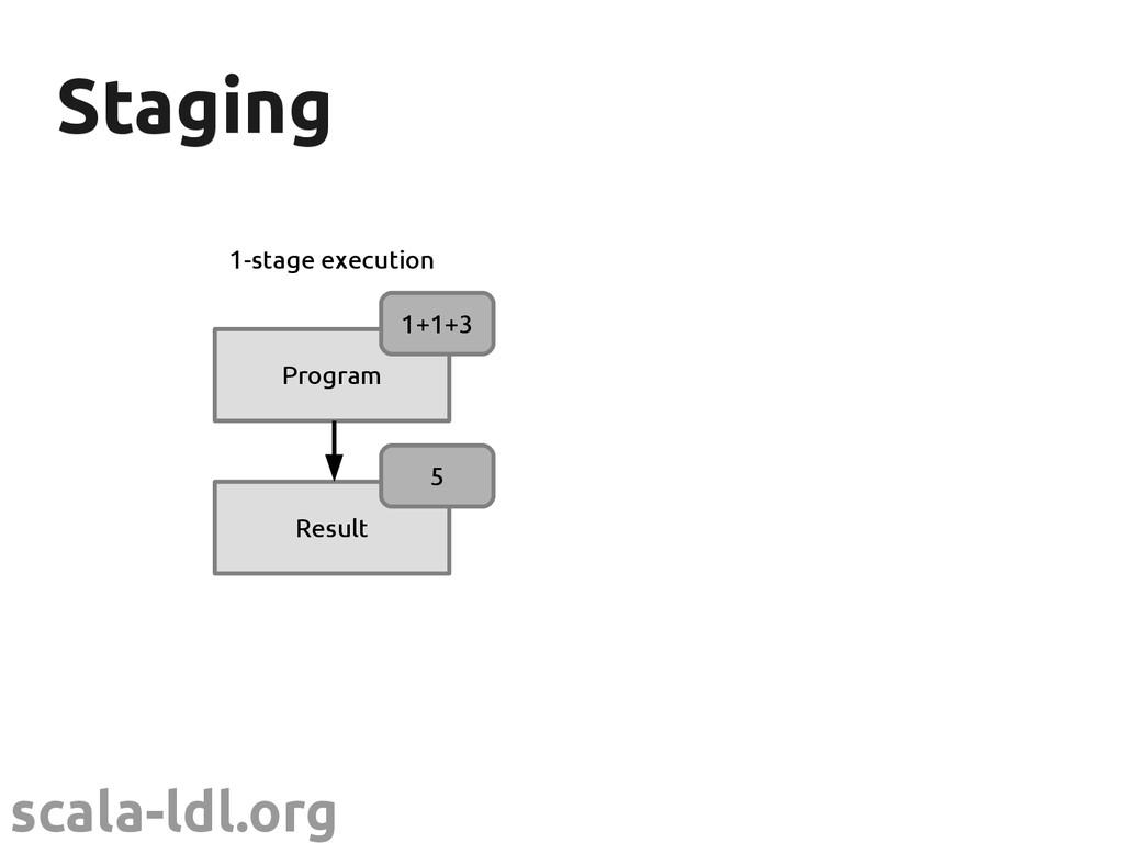 scala-ldl.org Staging Staging Program Result 1+...