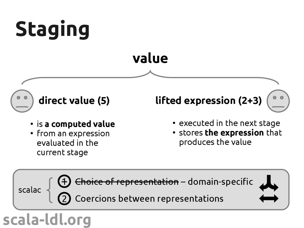scala-ldl.org scalac Staging Staging value dire...