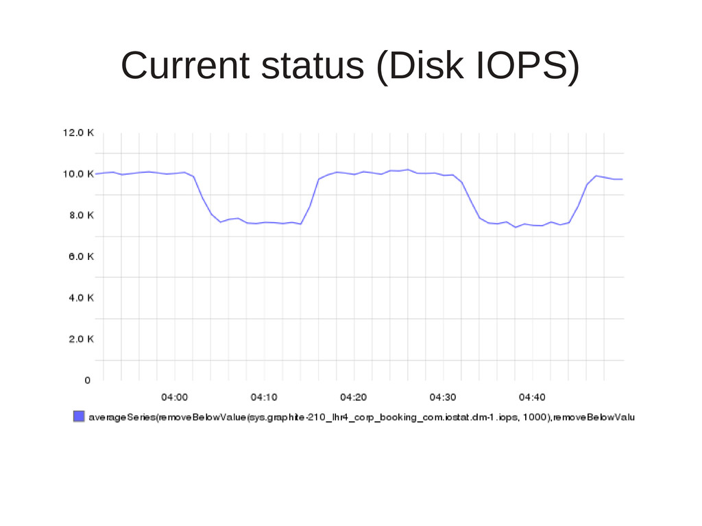 Current status (Disk IOPS)