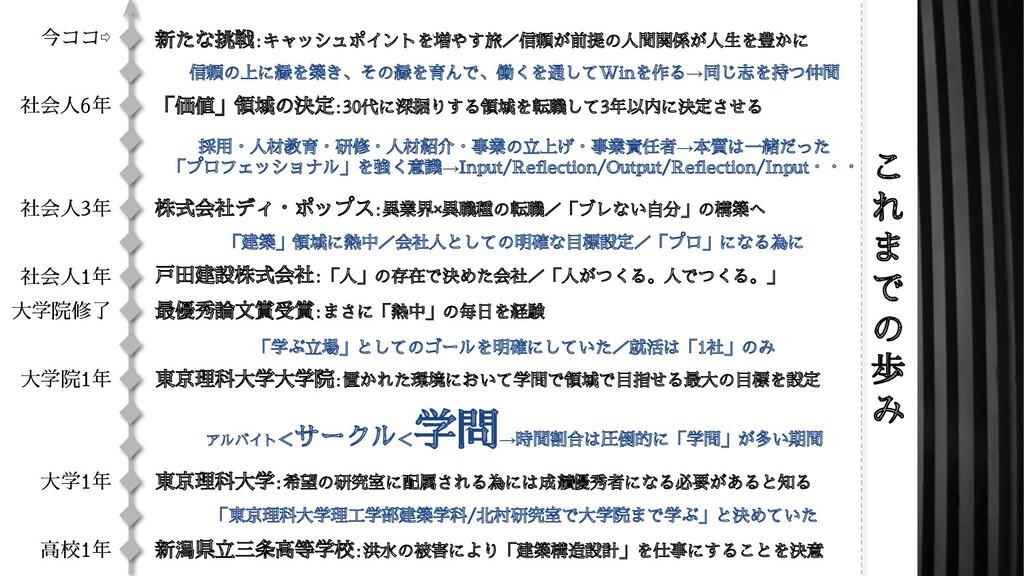 新潟県立三条高等学校:洪水の被害により「建築構造設計」を仕事にすることを決意 高校1年 大学1...