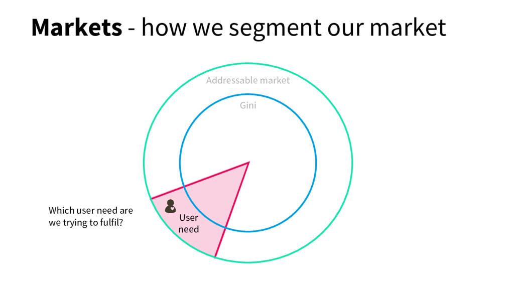User need Addressable market Gini Markets - how...