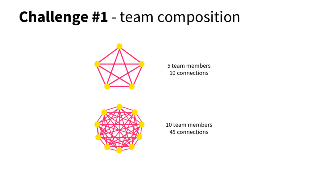 Challenge #1 - team composition 5 team members ...