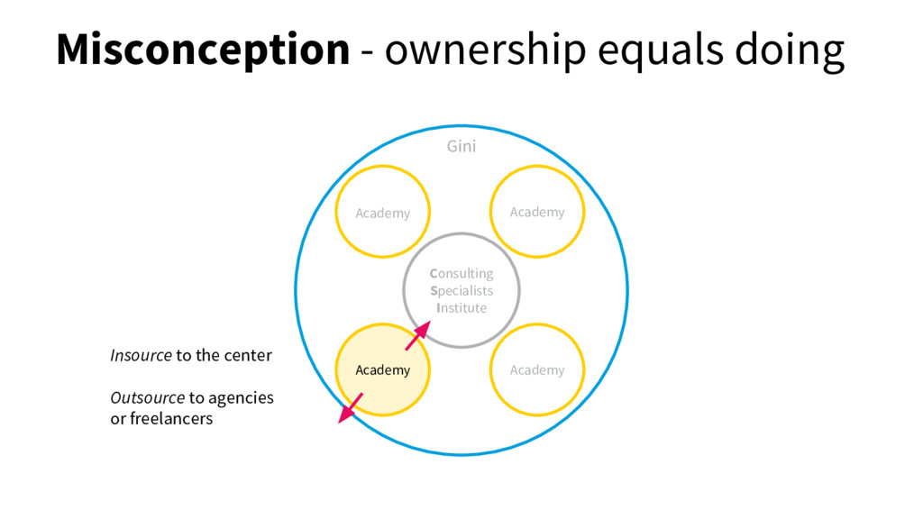 Misconception - ownership equals doing Consulti...