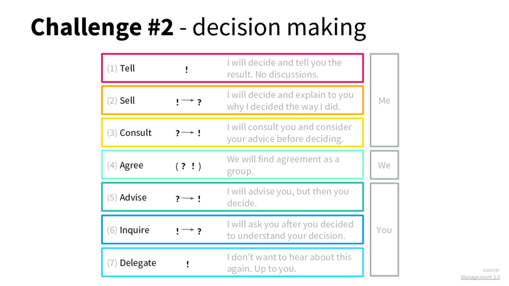 Challenge #2 - decision making (1) Tell I will ...