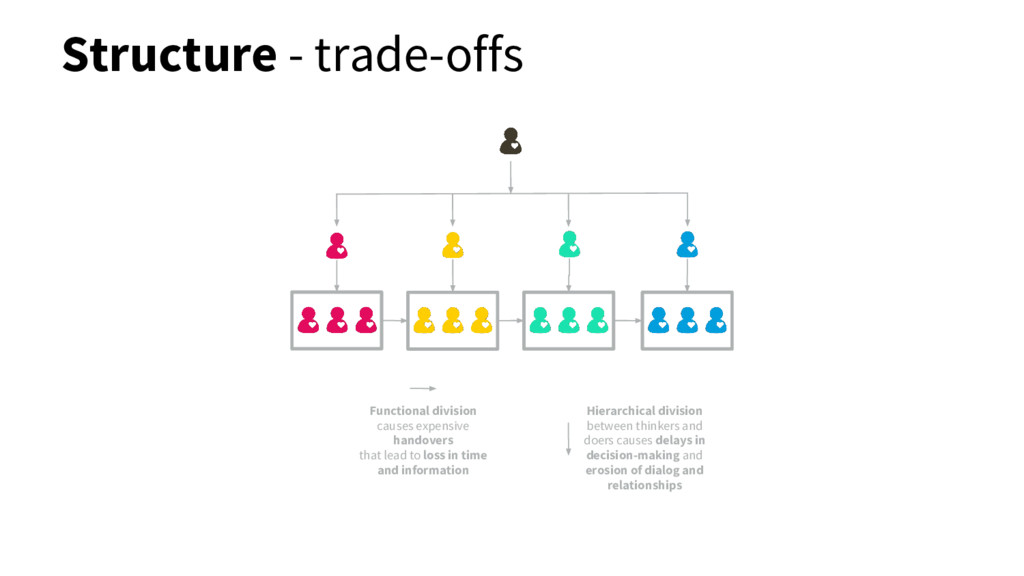 Structure - trade-offs Functional division caus...