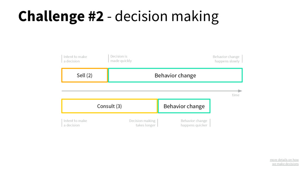 Challenge #2 - decision making Sell (2) Consult...