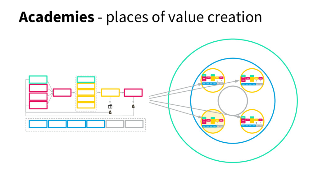 Academies - places of value creation