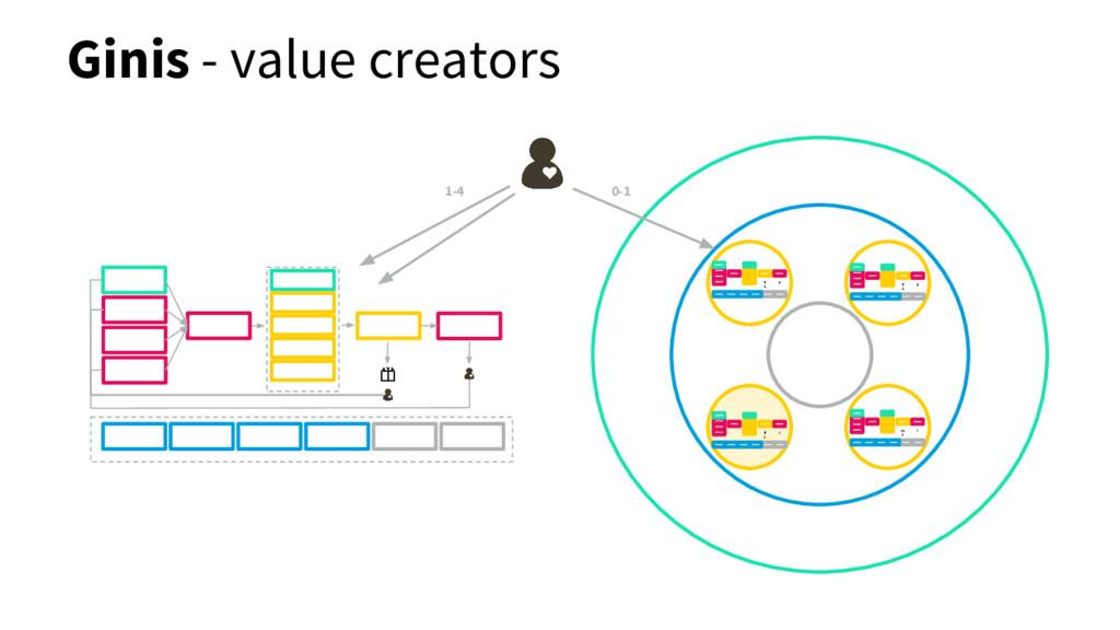 Ginis - value creators 0-1 1-4