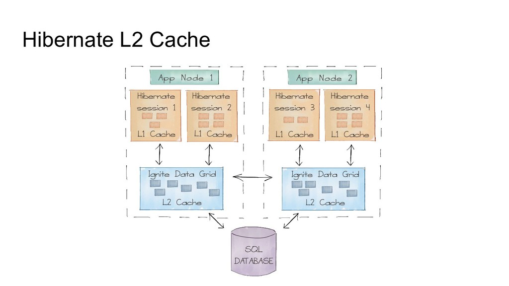 Hibernate L2 Cache