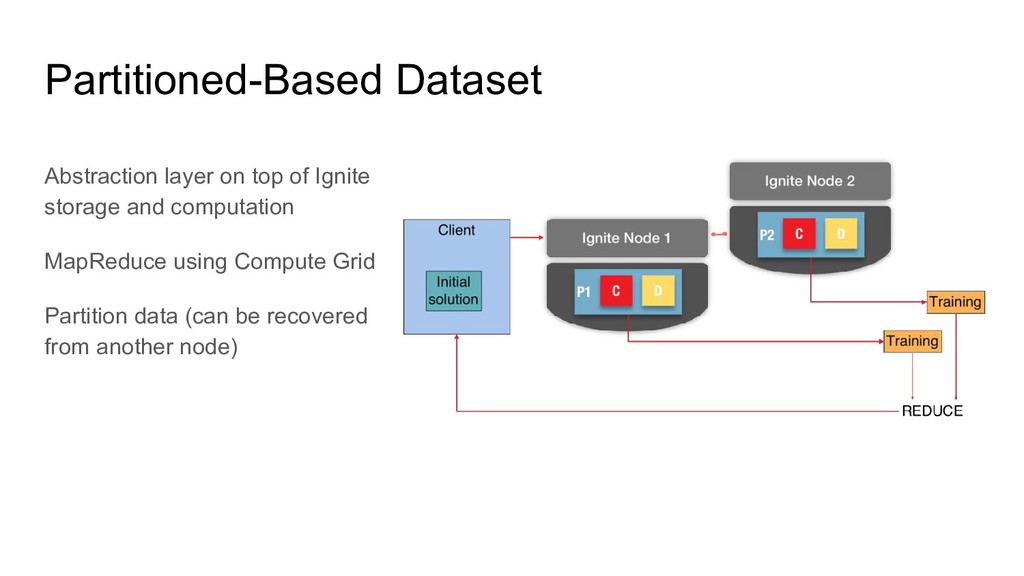 Abstraction layer on top of Ignite storage and ...
