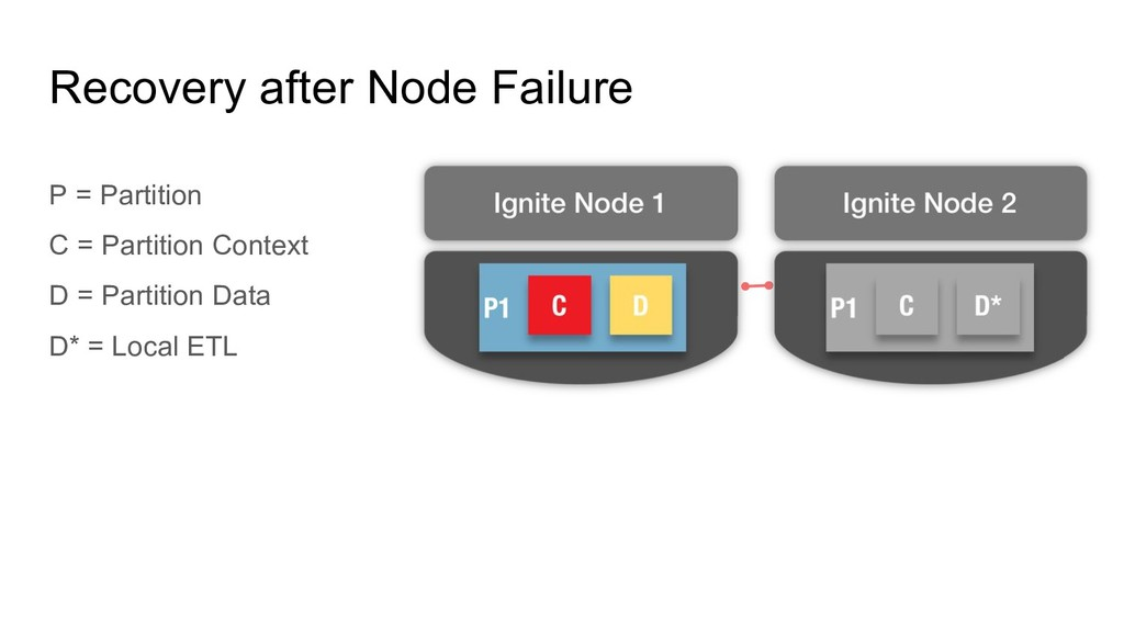 Recovery after Node Failure P = Partition C = P...