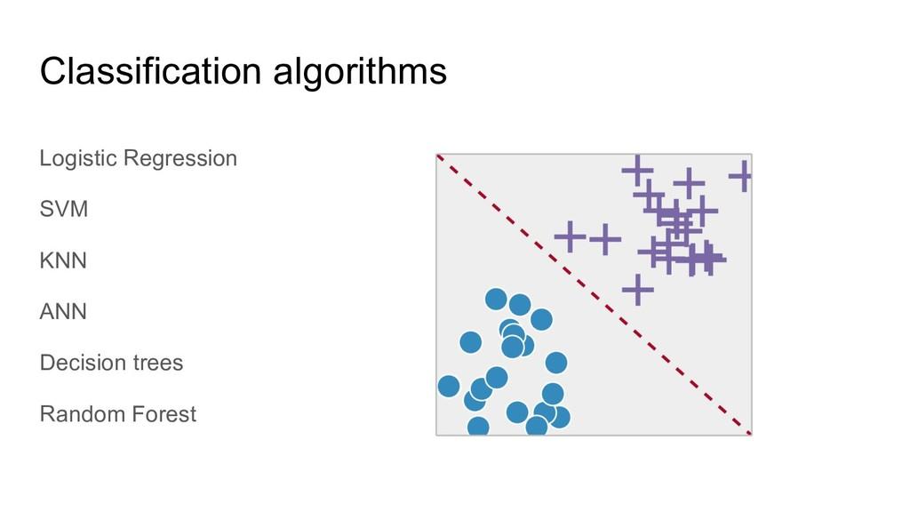 Logistic Regression SVM KNN ANN Decision trees ...