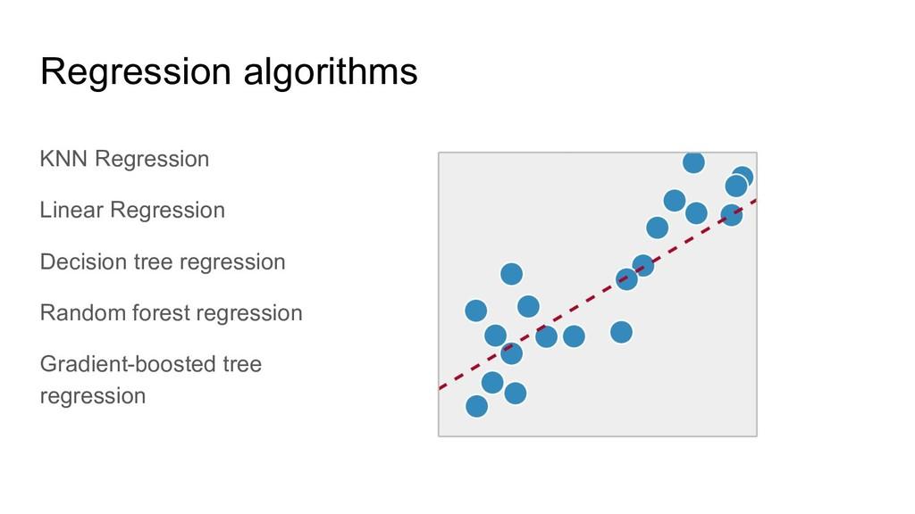 KNN Regression Linear Regression Decision tree ...