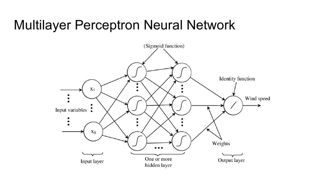 Multilayer Perceptron Neural Network