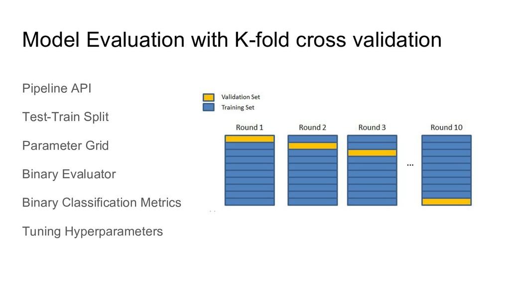 Pipeline API Test-Train Split Parameter Grid Bi...
