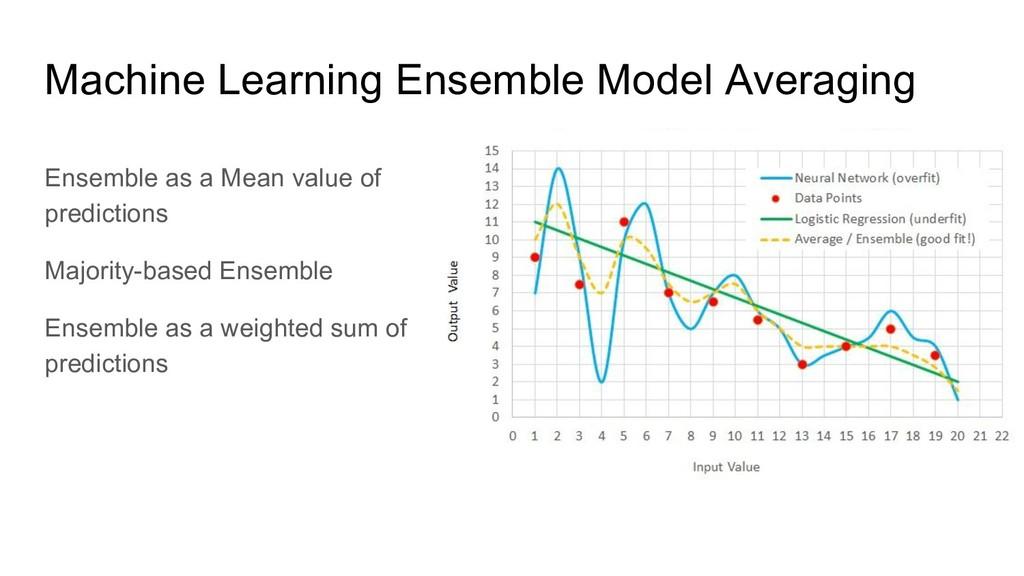Ensemble as a Mean value of predictions Majorit...