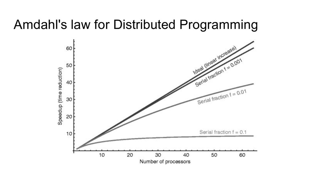 Amdahl's law for Distributed Programming