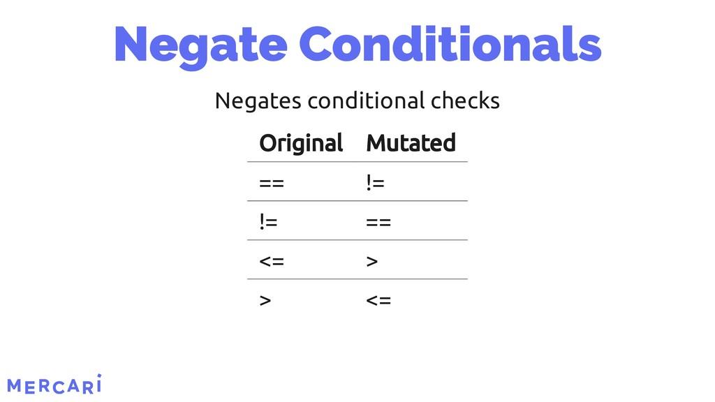 Negates conditional checks Original Original Mu...