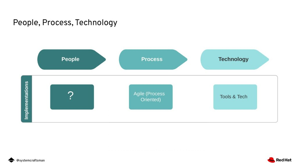 @systemcraftsman People, Process, Technology